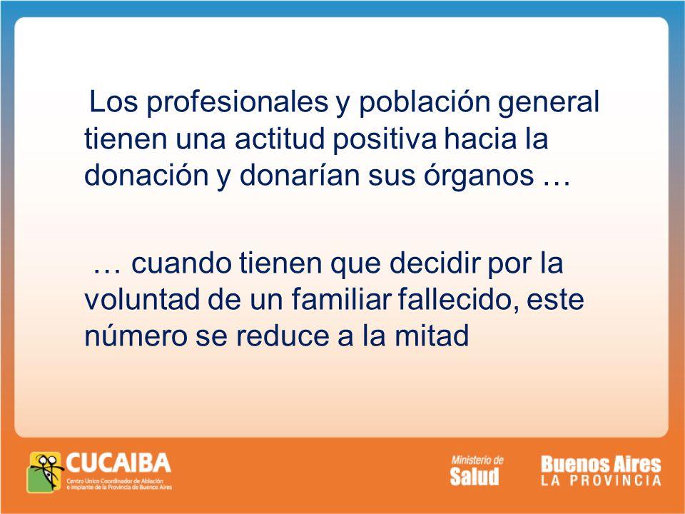 Los profesionales y población general tienen una actitud positiva hacia la donación y donarían sus órganos … … cuando tienen que decidir por la volunt