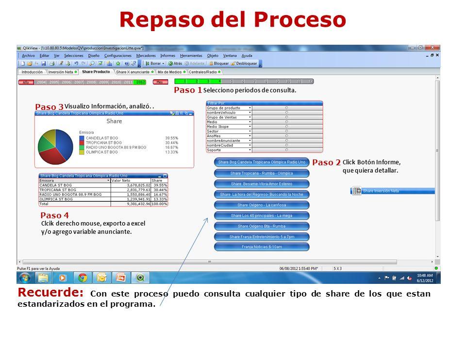 Repaso del Proceso Paso 1 Paso 2 Paso 3 Paso 4 Selecciono periodos de consulta. Click Botón Informe, que quiera detallar. Visualizo Información, anali