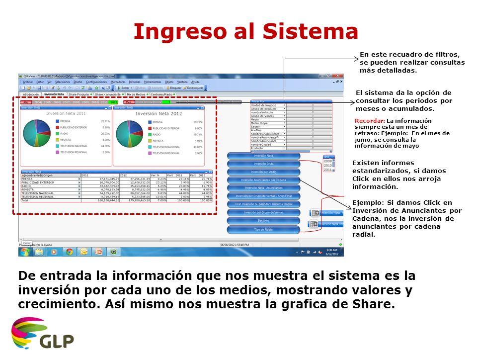 Ingreso al Sistema De entrada la información que nos muestra el sistema es la inversión por cada uno de los medios, mostrando valores y crecimiento.