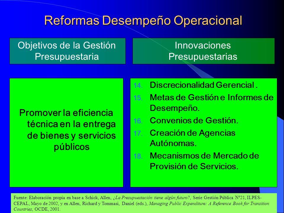Reformas Desempeño Operacional Promover la eficiencia técnica en la entrega de bienes y servicios públicos 14. Discrecionalidad Gerencial. 15. Metas d