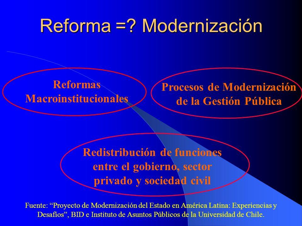 Reforma =? Modernización Reformas Macroinstitucionales Procesos de Modernización de la Gestión Pública Redistribución de funciones entre el gobierno,