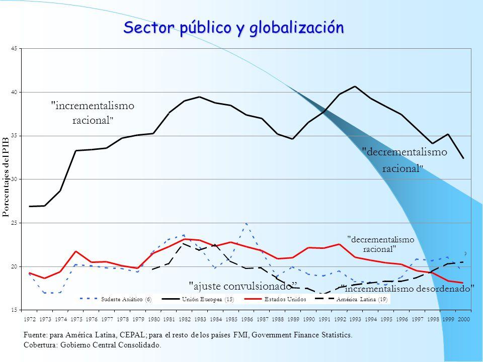 Sector público y globalización Fuente: para América Latina, CEPAL; para el resto de los países FMI, Government Finance Statistics. Cobertura: Gobierno