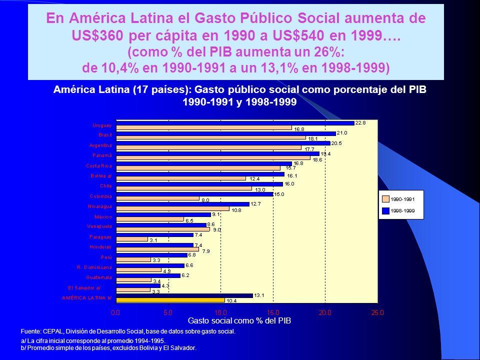 En América Latina el Gasto Público Social aumenta de US$360 per cápita en 1990 a US$540 en 1999…. (como % del PIB aumenta un 26%: de 10,4% en 1990-199