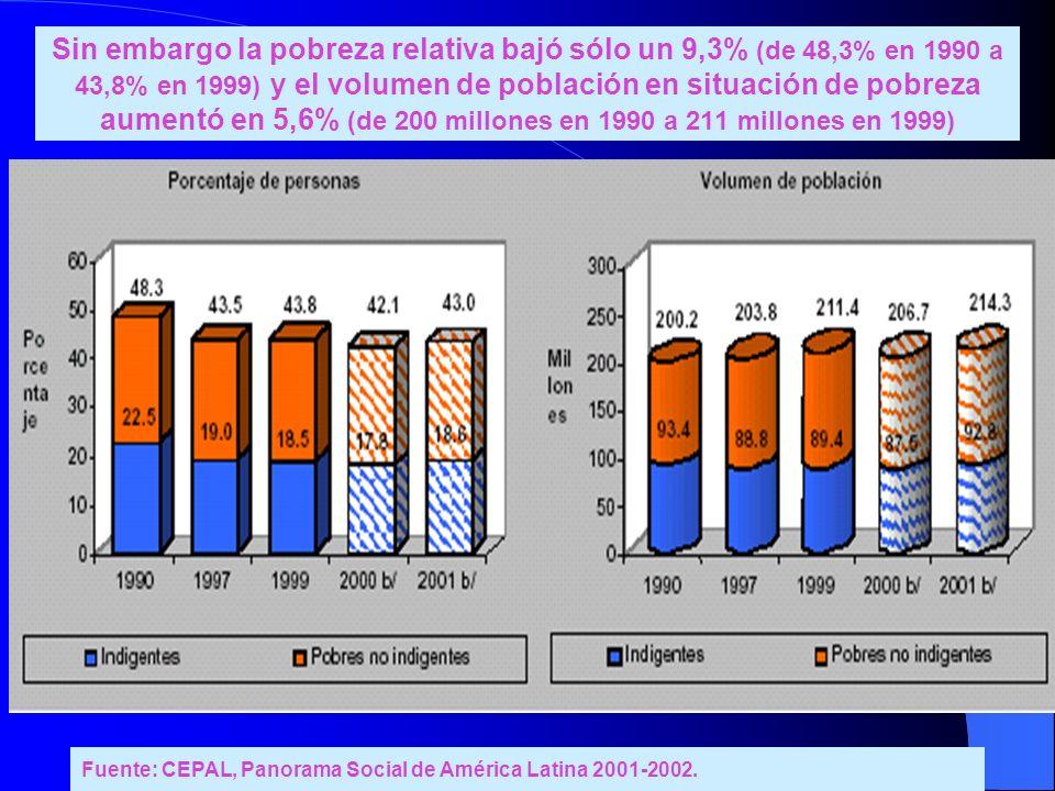 Sin embargo la pobreza relativa bajó sólo un 9,3% (de 48,3% en 1990 a 43,8% en 1999) y el volumen de población en situación de pobreza aumentó en 5,6%