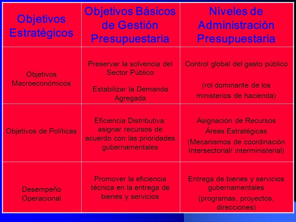 Objetivos Estratégicos Objetivos Básicos de Gestión Presupuestaria Niveles de Administración Presupuestaria Objetivos Macroeconómicos Preservar la sol