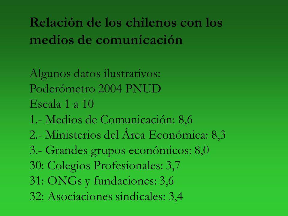 Relación de los chilenos con los medios de comunicación Algunos datos ilustrativos: Poderómetro 2004 PNUD Escala 1 a 10 1.- Medios de Comunicación: 8,6 2.- Ministerios del Área Económica: 8,3 3.- Grandes grupos económicos: 8,0 30: Colegios Profesionales: 3,7 31: ONGs y fundaciones: 3,6 32: Asociaciones sindicales: 3,4