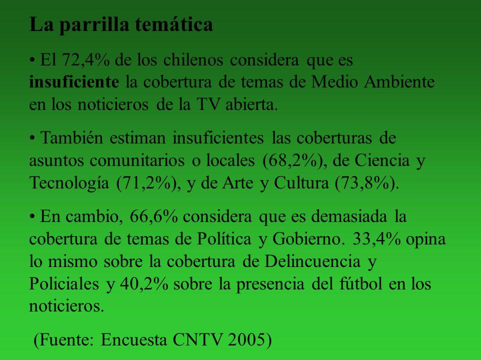 La parrilla temática El 72,4% de los chilenos considera que es insuficiente la cobertura de temas de Medio Ambiente en los noticieros de la TV abierta.
