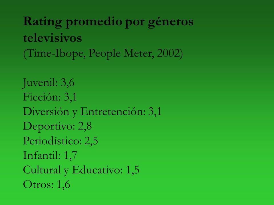 Rating promedio por géneros televisivos (Time-Ibope, People Meter, 2002) Juvenil: 3,6 Ficción: 3,1 Diversión y Entretención: 3,1 Deportivo: 2,8 Periodístico: 2,5 Infantil: 1,7 Cultural y Educativo: 1,5 Otros: 1,6