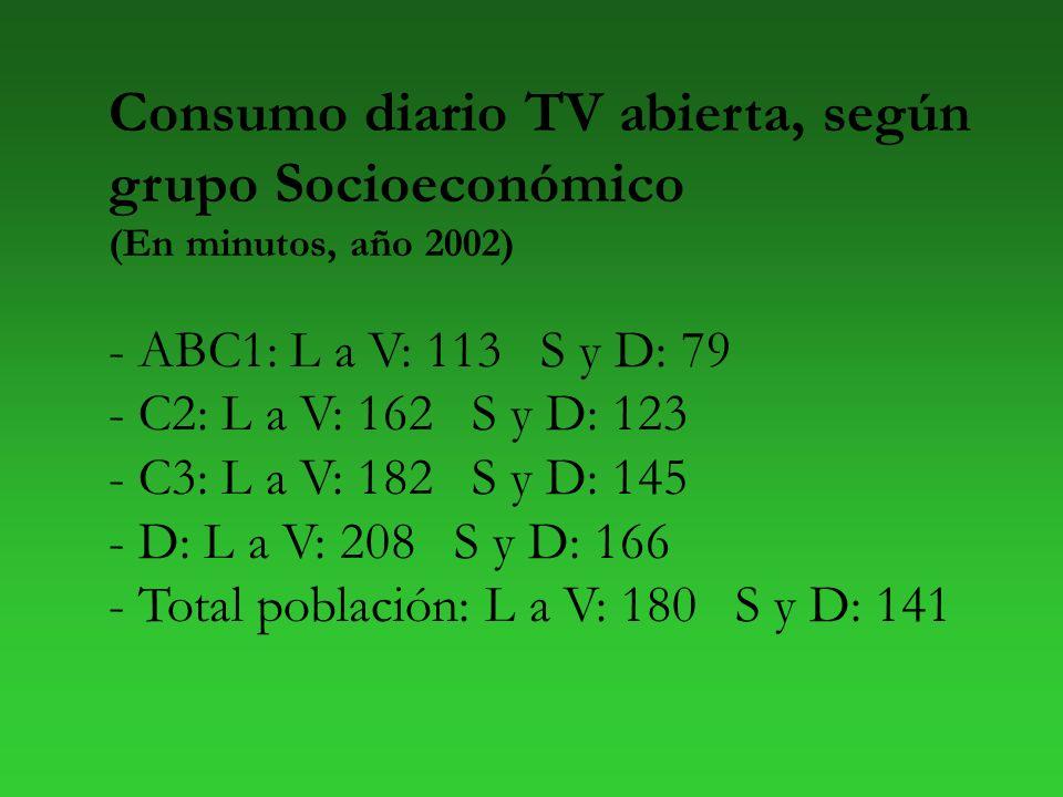 Consumo diario TV abierta, según grupo Socioeconómico (En minutos, año 2002) - ABC1: L a V: 113 S y D: 79 - C2: L a V: 162 S y D: 123 - C3: L a V: 182 S y D: 145 - D: L a V: 208 S y D: 166 - Total población: L a V: 180 S y D: 141