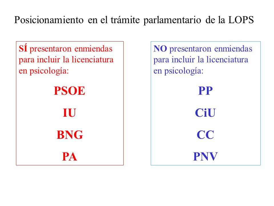 Posicionamiento en el trámite parlamentario de la LOPS NO presentaron enmiendas para incluir la licenciatura en psicología: PP CiU CC PNV SÍ presentaron enmiendas para incluir la licenciatura en psicología: PSOE IU BNG PA