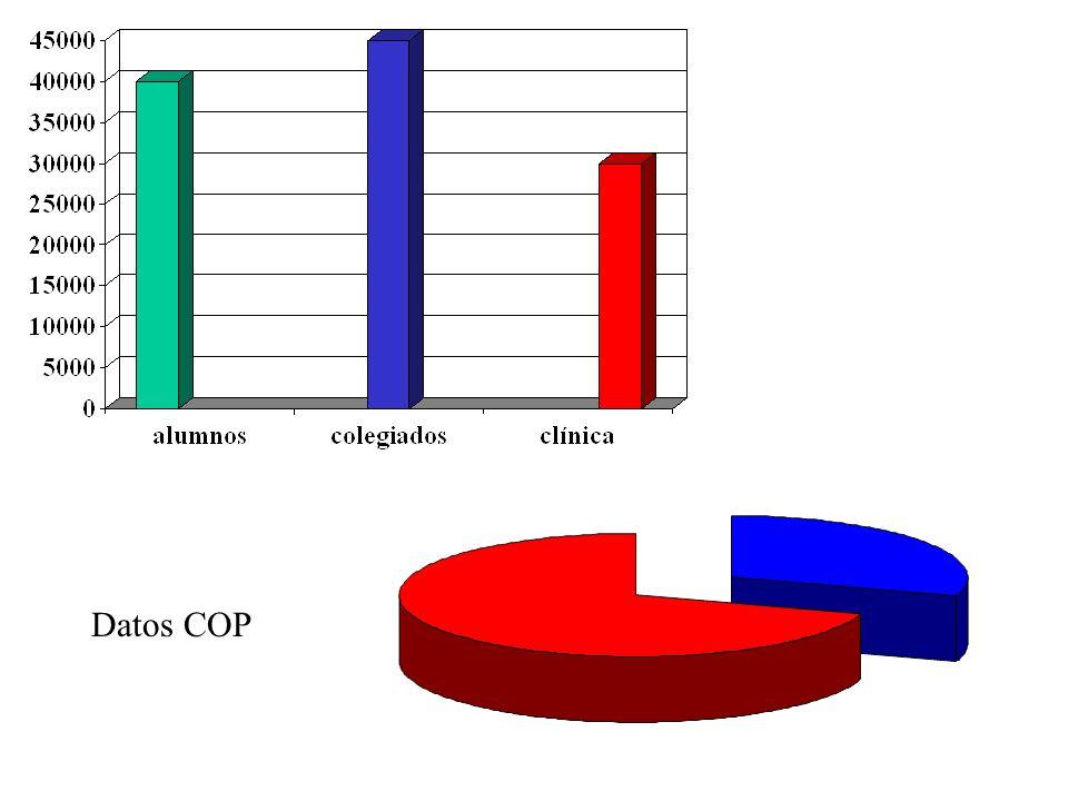 Datos COP