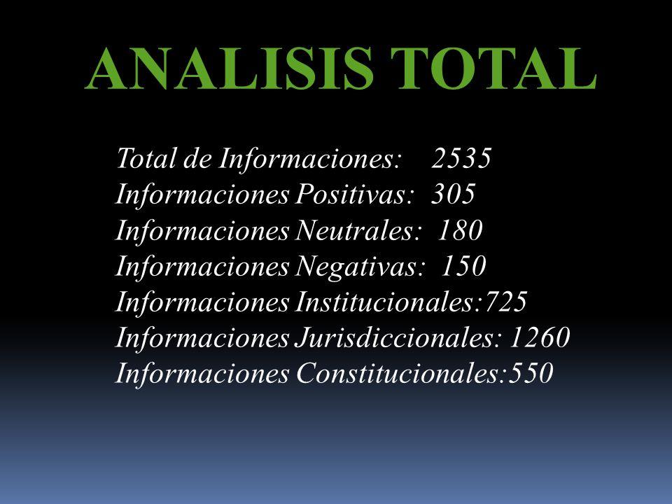 ANALISIS TOTAL Total de Informaciones: 2535 Informaciones Positivas: 305 Informaciones Neutrales: 180 Informaciones Negativas: 150 Informaciones Institucionales:725 Informaciones Jurisdiccionales: 1260 Informaciones Constitucionales:550