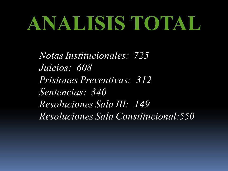 ANALISIS TOTAL Total de Informaciones: 2535 Informaciones Positivas: 305 Informaciones Neutrales: 180 Informaciones Negativas: 150 Informaciones Insti
