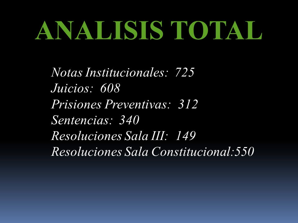 ANALISIS TOTAL Notas Institucionales: 725 Juicios: 608 Prisiones Preventivas: 312 Sentencias: 340 Resoluciones Sala III: 149 Resoluciones Sala Constitucional:550