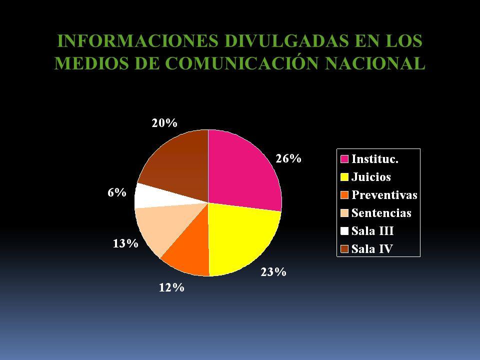 ANALISIS TOTAL Notas Institucionales: 725 Juicios: 608 Prisiones Preventivas: 312 Sentencias: 340 Resoluciones Sala III: 149 Resoluciones Sala Constit