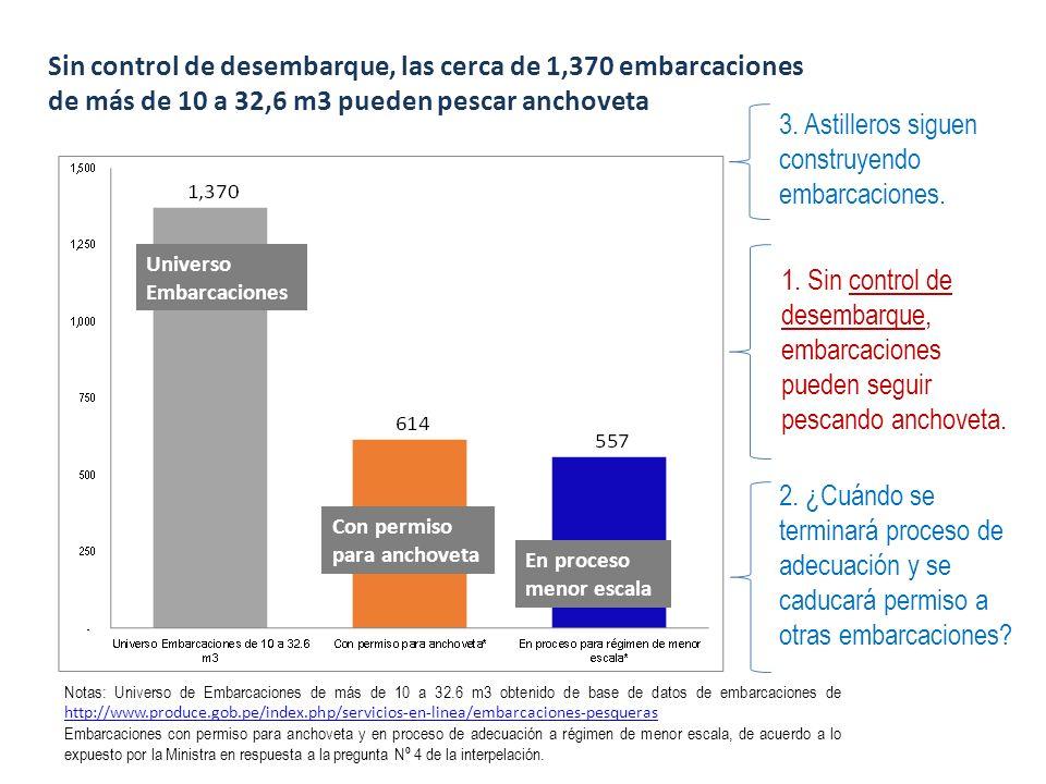 Notas: Universo de Embarcaciones de más de 10 a 32.6 m3 obtenido de base de datos de embarcaciones de http://www.produce.gob.pe/index.php/servicios-en-linea/embarcaciones-pesqueras http://www.produce.gob.pe/index.php/servicios-en-linea/embarcaciones-pesqueras Embarcaciones con permiso para anchoveta y en proceso de adecuación a régimen de menor escala, de acuerdo a lo expuesto por la Ministra en respuesta a la pregunta Nº 4 de la interpelación.