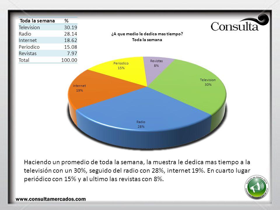 Toda la semana% Television30.19 Radio28.14 Internet18.62 Periodico15.08 Revistas7.97 Total100.00 Haciendo un promedio de toda la semana, la muestra le dedica mas tiempo a la televisión con un 30%, seguido del radio con 28%, internet 19%.