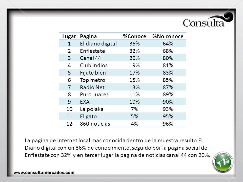 LugarPagina%Conoce%No conoce 1El diario digital36%64% 2Enfiestate32%68% 3Canal 4420%80% 4Club indios19%81% 5Fijate bien17%83% 6Top metro15%85% 7Radio Net13%87% 8Puro Juarez11%89% 9EXA10%90% 10La polaka7%93% 11El gato5%95% 12860 noticias4%96% La pagina de internet local mas conocida dentro de la muestra resulto El Diario digital con un 36% de conocimiento, seguido por la pagina social de Enfiéstate con 32% y en tercer lugar la pagina de noticias canal 44 con 20%.
