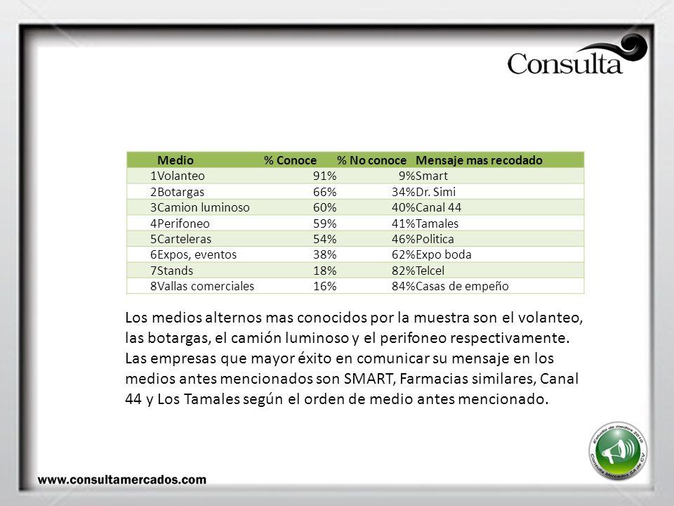 Medio% Conoce% No conoceMensaje mas recodado 1Volanteo91%9%Smart 2Botargas66%34%Dr.