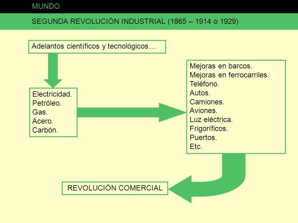 MUNDO SEGUNDA REVOLUCIÓN INDUSTRIAL (1865 – 1914 o 1929) Adelantos científicos y tecnológicos… Electricidad. Petróleo. Gas. Acero. Carbón. Mejoras en