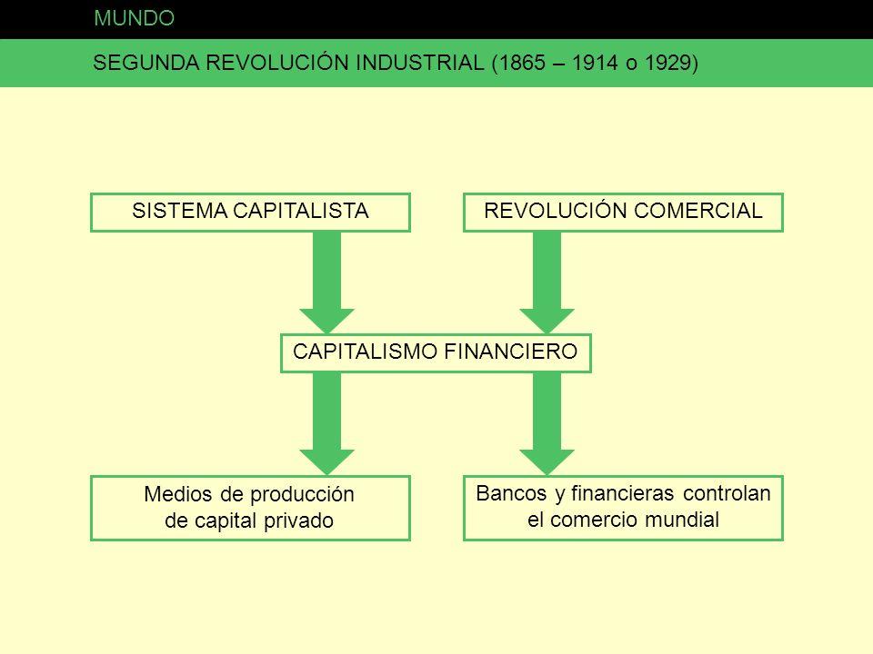 MUNDO SEGUNDA REVOLUCIÓN INDUSTRIAL (1865 – 1914 o 1929) SISTEMA CAPITALISTA CAPITALISMO FINANCIERO REVOLUCIÓN COMERCIAL Medios de producción de capit