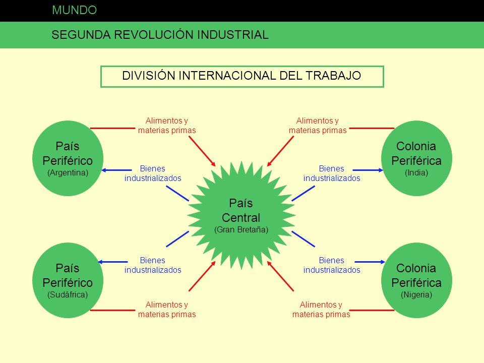 MUNDO SEGUNDA REVOLUCIÓN INDUSTRIAL DIVISIÓN INTERNACIONAL DEL TRABAJO País Central (Gran Bretaña) País Periférico (Argentina) País Periférico (Sudáfr