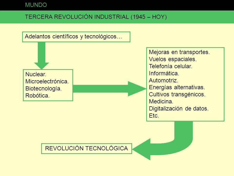 MUNDO TERCERA REVOLUCIÓN INDUSTRIAL (1945 – HOY) Adelantos científicos y tecnológicos… Nuclear. Microelectrónica. Biotecnología. Robótica. Mejoras en
