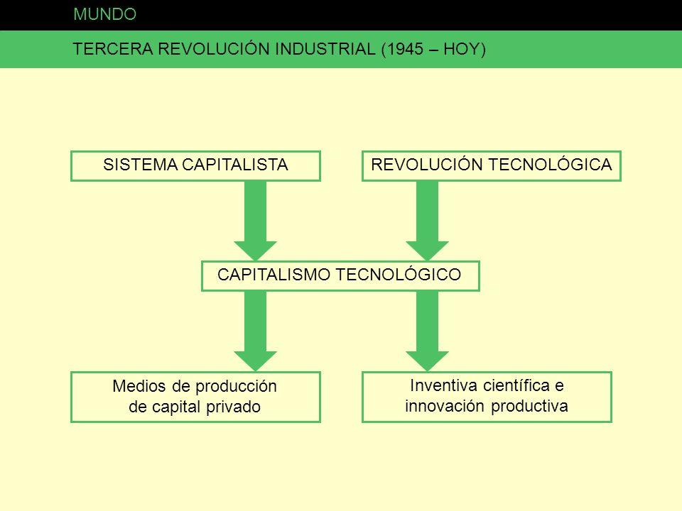 MUNDO TERCERA REVOLUCIÓN INDUSTRIAL (1945 – HOY) SISTEMA CAPITALISTA CAPITALISMO TECNOLÓGICO REVOLUCIÓN TECNOLÓGICA Medios de producción de capital pr