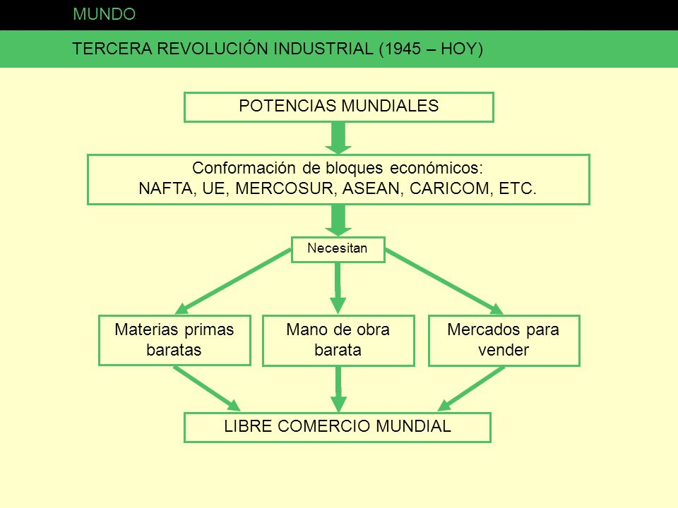 MUNDO TERCERA REVOLUCIÓN INDUSTRIAL (1945 – HOY) POTENCIAS MUNDIALES Conformación de bloques económicos: NAFTA, UE, MERCOSUR, ASEAN, CARICOM, ETC. Nec