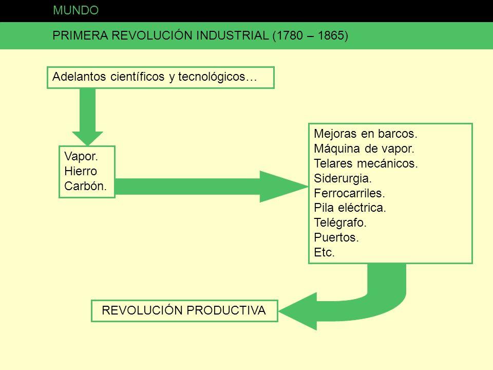 PRIMERA REVOLUCIÓN INDUSTRIAL (1780 – 1865) Adelantos científicos y tecnológicos… Vapor. Hierro Carbón. Mejoras en barcos. Máquina de vapor. Telares m
