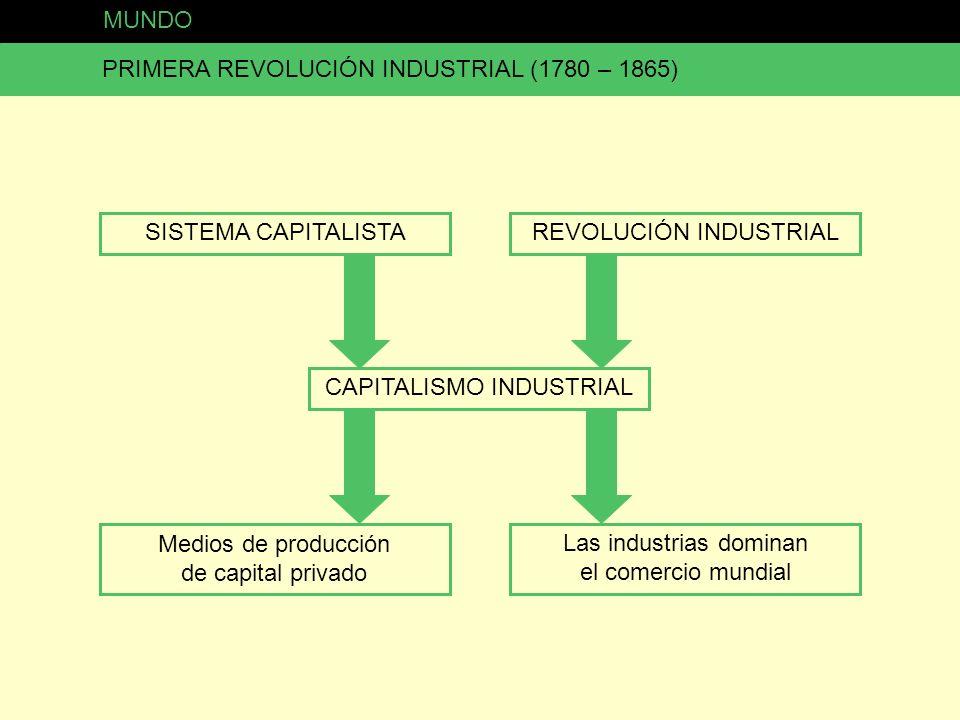 MUNDO PRIMERA REVOLUCIÓN INDUSTRIAL (1780 – 1865) POTENCIA MUNDIAL Gran Bretaña y luego se suman otros países Necesita Materias primas baratas Mano de obra barata Mercados para vender PAÍSES Y COLONIAS DOMINADOS