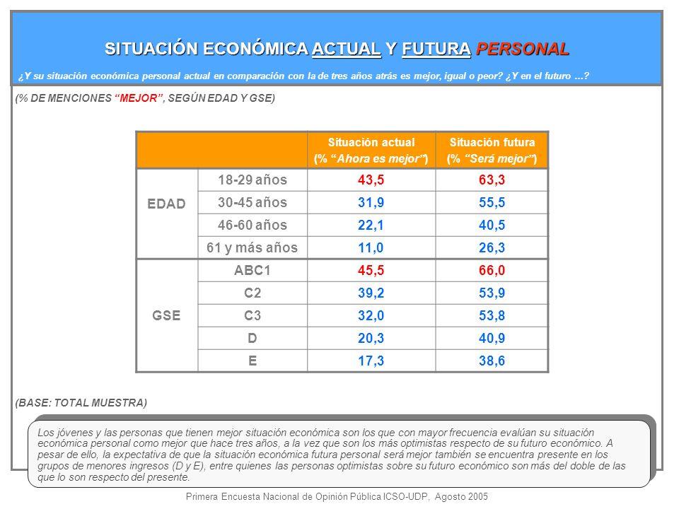 SITUACIÓN ECONÓMICA ACTUAL Y FUTURA PERSONAL ¿Y su situación económica personal actual en comparación con la de tres años atrás es mejor, igual o peor.