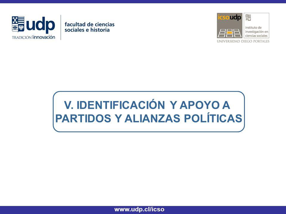 V. IDENTIFICACIÓN Y APOYO A PARTIDOS Y ALIANZAS POLÍTICAS www.udp.cl/icso