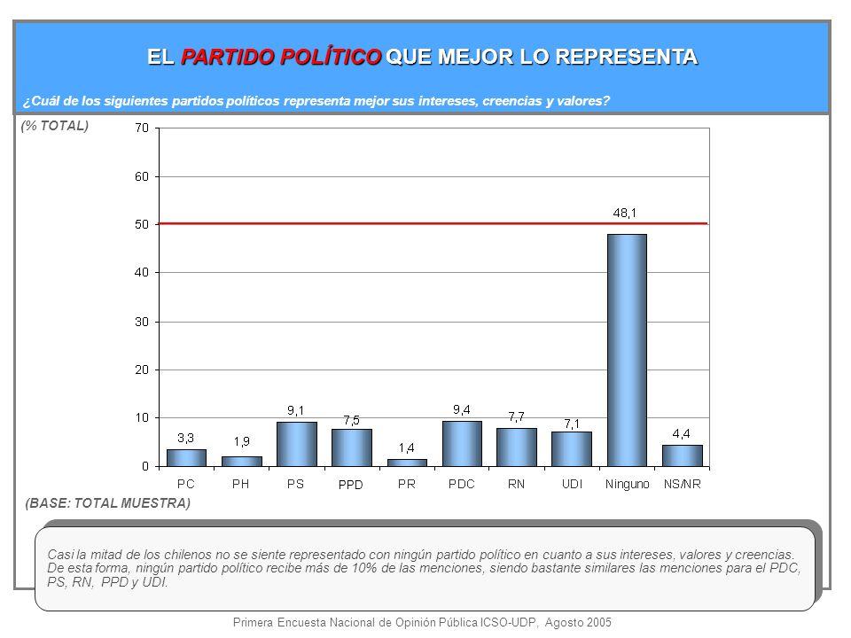 EL PARTIDO POLÍTICO QUE MEJOR LO REPRESENTA ¿Cuál de los siguientes partidos políticos representa mejor sus intereses, creencias y valores.