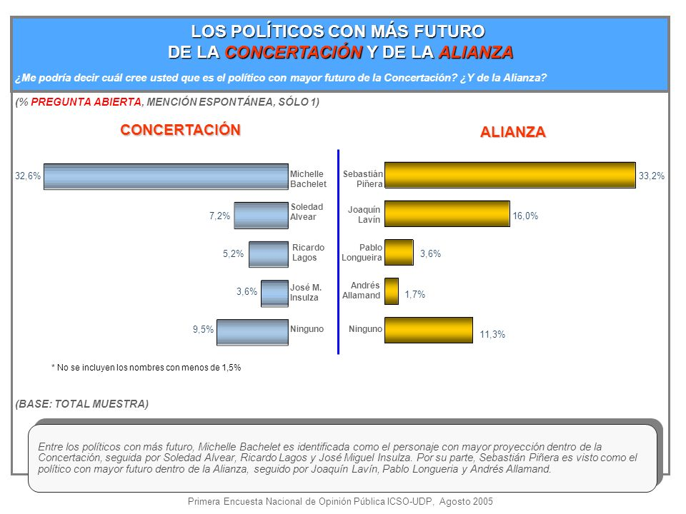 LOS POLÍTICOS CON MÁS FUTURO DE LA CONCERTACIÓN Y DE LA ALIANZA Ninguno José M.