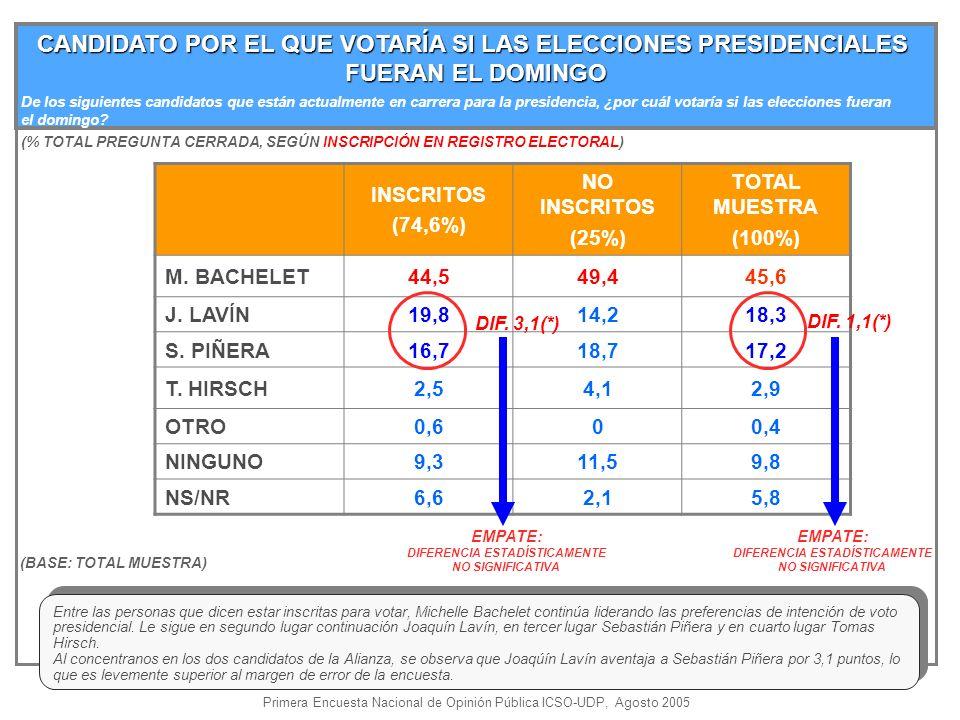 CANDIDATO POR EL QUE VOTARÍA SI LAS ELECCIONES PRESIDENCIALES FUERAN EL DOMINGO (% TOTAL PREGUNTA CERRADA, SEGÚN INSCRIPCIÓN EN REGISTRO ELECTORAL) (BASE: TOTAL MUESTRA) INSCRITOS (74,6%) NO INSCRITOS (25%) TOTAL MUESTRA (100%) M.
