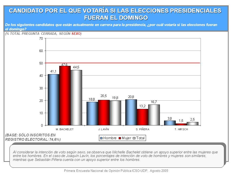 CANDIDATO POR EL QUE VOTARÍA SI LAS ELECCIONES PRESIDENCIALES FUERAN EL DOMINGO (% TOTAL PREGUNTA CERRADA, SEGÚN SEXO) (BASE: SÓLO INSCRITOS EN REGISTRO ELECTORAL: 74,6%) Al considerar la intención de voto según sexo, se observa que Michelle Bachelet obtiene un apoyo superior entre las mujeres que entre los hombres.