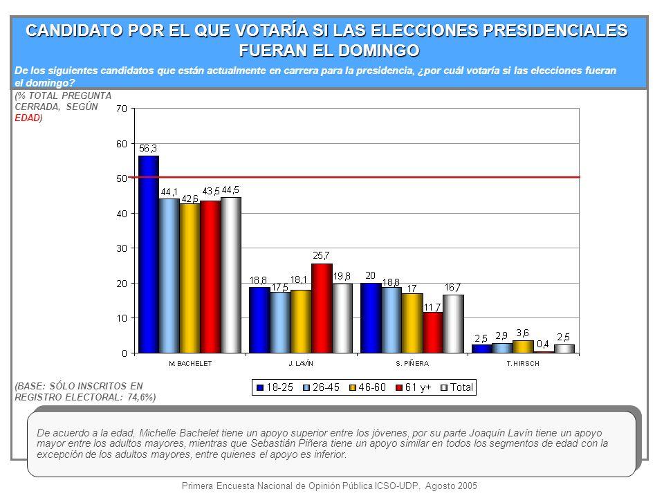 CANDIDATO POR EL QUE VOTARÍA SI LAS ELECCIONES PRESIDENCIALES FUERAN EL DOMINGO (% TOTAL PREGUNTA CERRADA, SEGÚN EDAD) (BASE: SÓLO INSCRITOS EN REGISTRO ELECTORAL: 74,6%) De acuerdo a la edad, Michelle Bachelet tiene un apoyo superior entre los jóvenes, por su parte Joaquín Lavín tiene un apoyo mayor entre los adultos mayores, mientras que Sebastián Piñera tiene un apoyo similar en todos los segmentos de edad con la excepción de los adultos mayores, entre quienes el apoyo es inferior.
