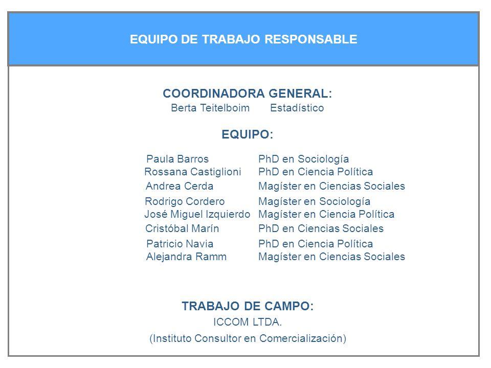 EQUIPO DE TRABAJO RESPONSABLE COORDINADORA GENERAL: Berta Teitelboim Estadístico EQUIPO: TRABAJO DE CAMPO: ICCOM LTDA.