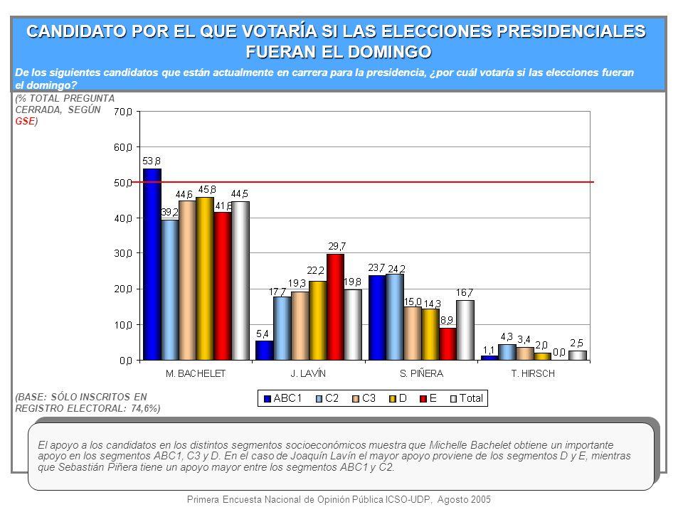 CANDIDATO POR EL QUE VOTARÍA SI LAS ELECCIONES PRESIDENCIALES FUERAN EL DOMINGO (% TOTAL PREGUNTA CERRADA, SEGÚN GSE) (BASE: SÓLO INSCRITOS EN REGISTRO ELECTORAL: 74,6%) El apoyo a los candidatos en los distintos segmentos socioeconómicos muestra que Michelle Bachelet obtiene un importante apoyo en los segmentos ABC1, C3 y D.