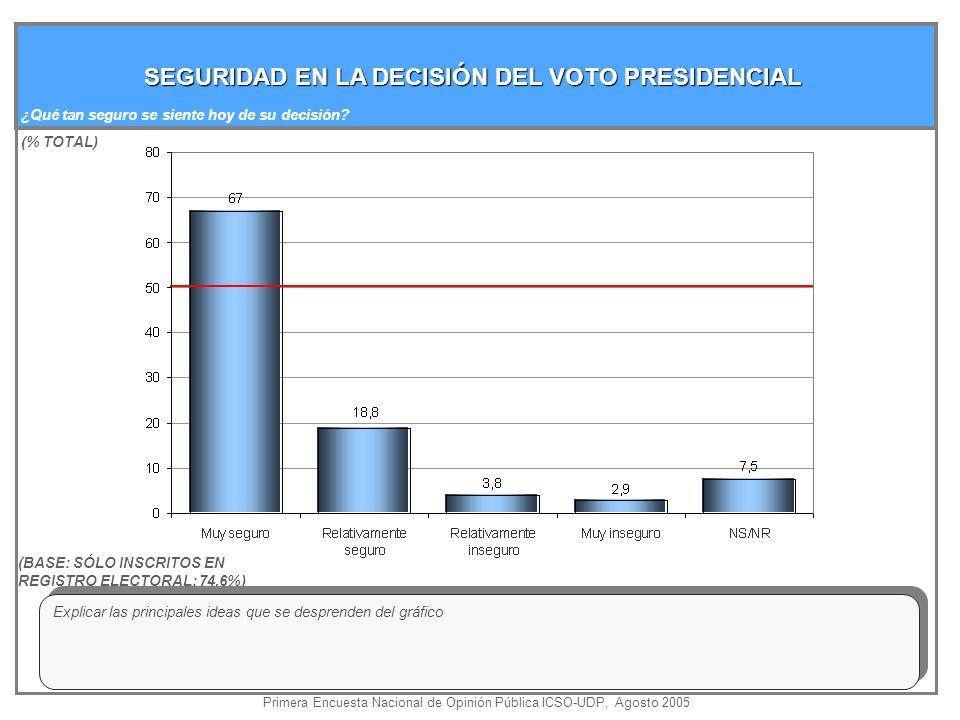 SEGURIDAD EN LA DECISIÓN DEL VOTO PRESIDENCIAL (% TOTAL) ¿Qué tan seguro se siente hoy de su decisión.