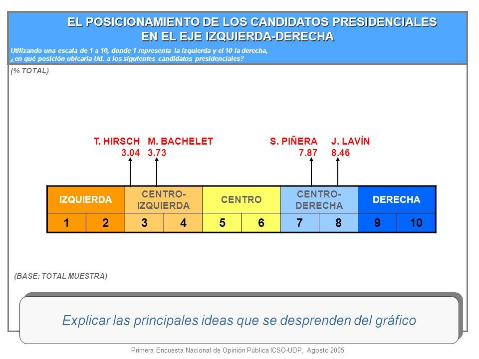 EL POSICIONAMIENTO DE LOS CANDIDATOS PRESIDENCIALES EL POSICIONAMIENTO DE LOS CANDIDATOS PRESIDENCIALES EN EL EJE IZQUIERDA-DERECHA Utilizando una escala de 1 a 10, donde 1 representa la izquierda y el 10 la derecha, ¿en qué posición ubicaría Ud.