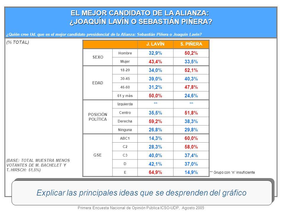 EL MEJOR CANDIDATO DE LA ALIANZA: ¿JOAQUÍN LAVÍN O SEBASTIÁN PIÑERA.