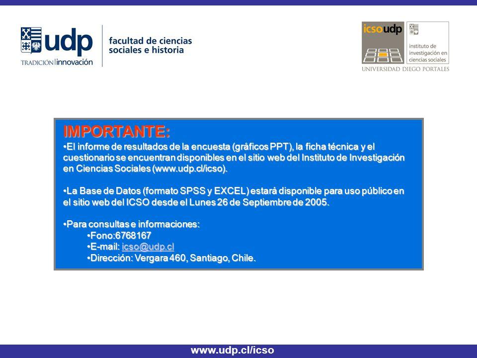 IMPORTANTE: El informe de resultados de la encuesta (gráficos PPT), la ficha técnica y el cuestionario se encuentran disponibles en el sitio web del Instituto de Investigación en Ciencias Sociales (www.udp.cl/icso).El informe de resultados de la encuesta (gráficos PPT), la ficha técnica y el cuestionario se encuentran disponibles en el sitio web del Instituto de Investigación en Ciencias Sociales (www.udp.cl/icso).