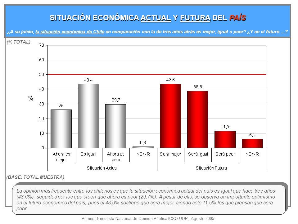 La opinión más frecuente entre los chilenos es que la situación económica actual del país es igual que hace tres años (43,6%), seguidos por los que creen que ahora es peor (29,7%).