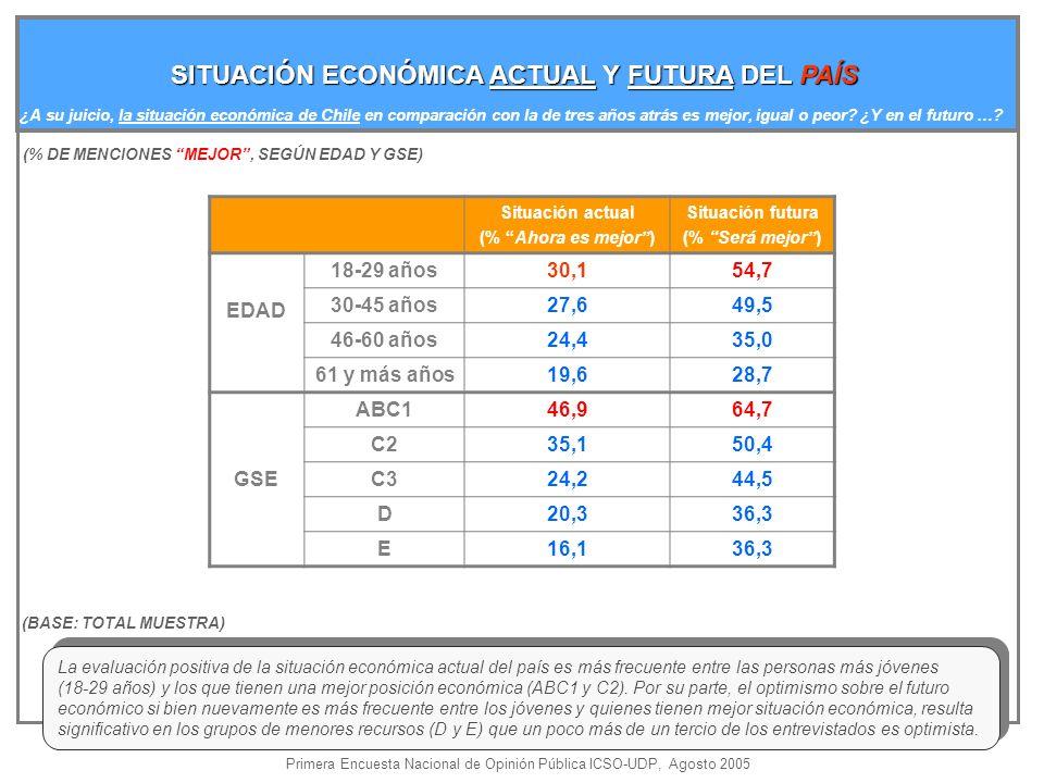 SITUACIÓN ECONÓMICA ACTUAL Y FUTURA DEL PAÍS ¿A su juicio, la situación económica de Chile en comparación con la de tres años atrás es mejor, igual o peor.