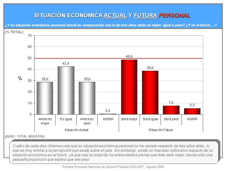 % SITUACIÓN ECONÓMICA ACTUAL Y FUTURA PERSONAL ¿Y su situación económica personal actual en comparación con la de tres años atrás es mejor, igual o peor.