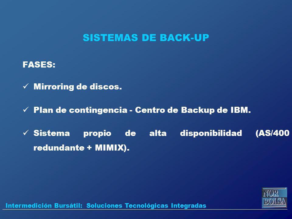 SISTEMAS DE BACK-UP FASES: Mirroring de discos. Plan de contingencia - Centro de Backup de IBM. Sistema propio de alta disponibilidad (AS/400 redundan