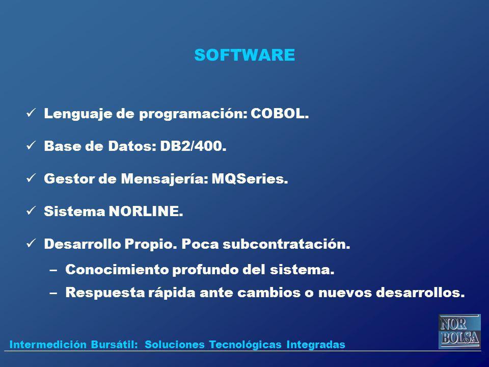 SOFTWARE Lenguaje de programación: COBOL. Base de Datos: DB2/400. Gestor de Mensajería: MQSeries. Sistema NORLINE. Desarrollo Propio. Poca subcontrata