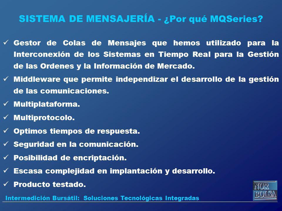 SISTEMA DE MENSAJERÍA - ¿Por qué MQSeries? Gestor de Colas de Mensajes que hemos utilizado para la Interconexión de los Sistemas en Tiempo Real para l